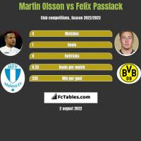 Martin Olsson vs Felix Passlack h2h player stats