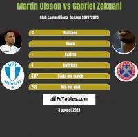 Martin Olsson vs Gabriel Zakuani h2h player stats