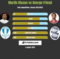 Martin Olsson vs George Friend h2h player stats
