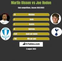 Martin Olsson vs Joe Rodon h2h player stats