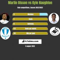 Martin Olsson vs Kyle Naughton h2h player stats