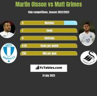 Martin Olsson vs Matt Grimes h2h player stats