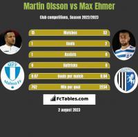 Martin Olsson vs Max Ehmer h2h player stats