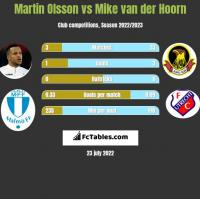 Martin Olsson vs Mike van der Hoorn h2h player stats
