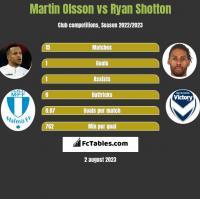 Martin Olsson vs Ryan Shotton h2h player stats