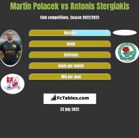 Martin Polacek vs Antonis Stergiakis h2h player stats