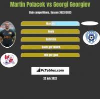 Martin Polacek vs Georgi Georgiev h2h player stats