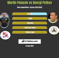 Martin Polacek vs Georgi Petkov h2h player stats