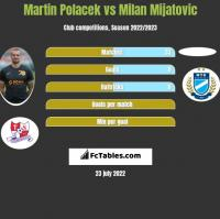 Martin Polacek vs Milan Mijatovic h2h player stats