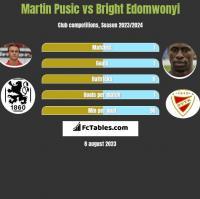 Martin Pusic vs Bright Edomwonyi h2h player stats