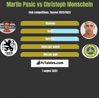 Martin Pusic vs Christoph Monschein h2h player stats
