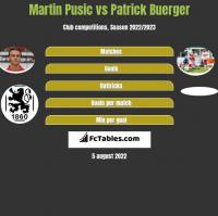 Martin Pusic vs Patrick Buerger h2h player stats