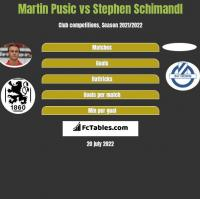 Martin Pusic vs Stephen Schimandl h2h player stats