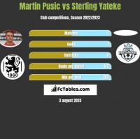 Martin Pusic vs Sterling Yateke h2h player stats