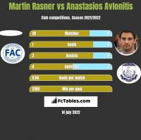 Martin Rasner vs Anastasios Avlonitis h2h player stats