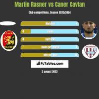 Martin Rasner vs Caner Cavlan h2h player stats