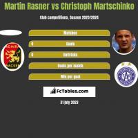 Martin Rasner vs Christoph Martschinko h2h player stats