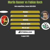 Martin Rasner vs Fabian Koch h2h player stats