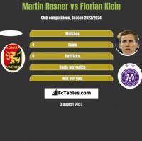 Martin Rasner vs Florian Klein h2h player stats