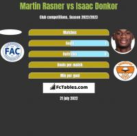 Martin Rasner vs Isaac Donkor h2h player stats