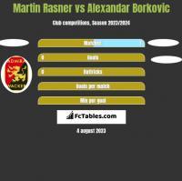 Martin Rasner vs Alexandar Borkovic h2h player stats