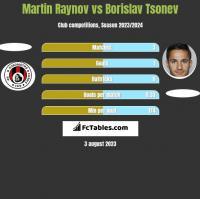 Martin Raynov vs Borislav Tsonev h2h player stats