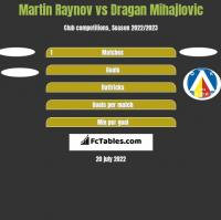 Martin Raynov vs Dragan Mihajlovic h2h player stats