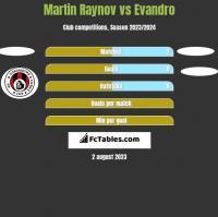 Martin Raynov vs Evandro h2h player stats