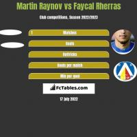 Martin Raynov vs Faycal Rherras h2h player stats