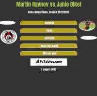 Martin Raynov vs Janio Bikel h2h player stats