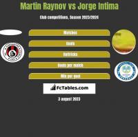 Martin Raynov vs Jorge Intima h2h player stats