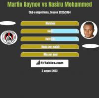 Martin Raynov vs Nasiru Mohammed h2h player stats