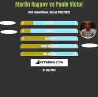 Martin Raynov vs Paulo Victor h2h player stats