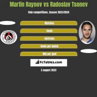 Martin Raynov vs Radoslav Tsonev h2h player stats