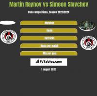 Martin Raynov vs Simeon Slavchev h2h player stats