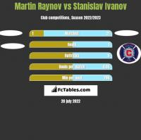 Martin Raynov vs Stanislav Ivanov h2h player stats