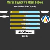 Martin Raynov vs Marin Petkov h2h player stats