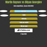Martin Raynov vs Dilyan Georgiev h2h player stats