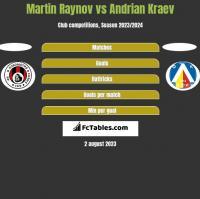 Martin Raynov vs Andrian Kraev h2h player stats