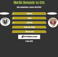 Martin Remacle vs Eric h2h player stats