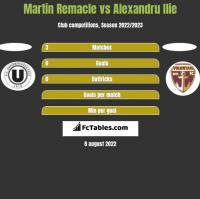 Martin Remacle vs Alexandru Ilie h2h player stats