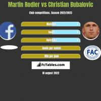 Martin Rodler vs Christian Bubalovic h2h player stats
