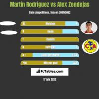Martin Rodriguez vs Alex Zendejas h2h player stats