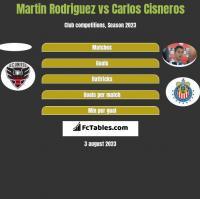 Martin Rodriguez vs Carlos Cisneros h2h player stats