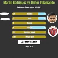 Martin Rodriguez vs Dieter Villalpando h2h player stats