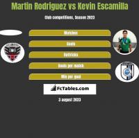 Martin Rodriguez vs Kevin Escamilla h2h player stats