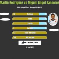 Martin Rodriguez vs Miguel Angel Sansores h2h player stats