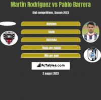 Martin Rodriguez vs Pablo Barrera h2h player stats