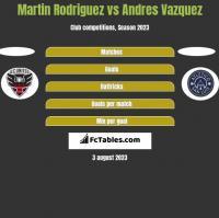 Martin Rodriguez vs Andres Vazquez h2h player stats