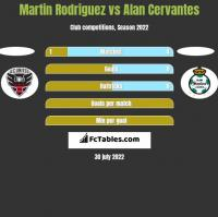 Martin Rodriguez vs Alan Cervantes h2h player stats